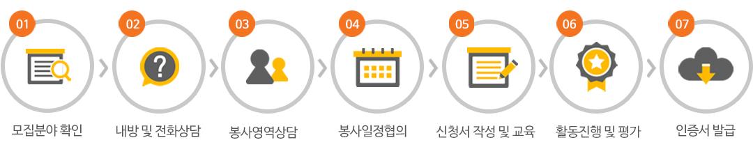1:모집분야확인 2:내방 및 전화상담 3:봉사역역상담 4:봉사일정합의 5:신청서작성 및 교육 6:활동진행 및 평가 7:인증서 발급